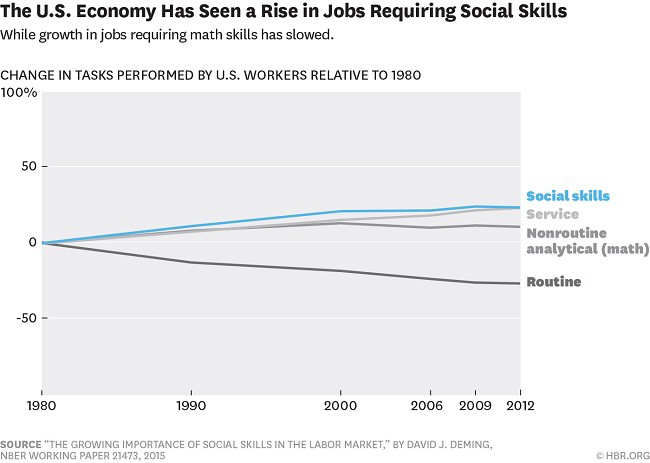 Stat Shot: The Rise of Social Skills