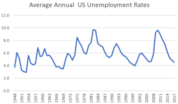 Average annual US unemployment rates
